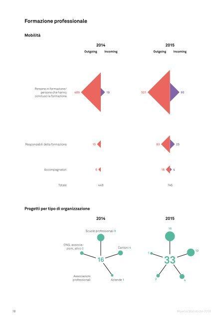 Movetia Statistiche 2018