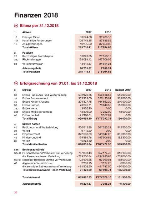 Jahresbericht 2018 – Radioschule klipp+klang