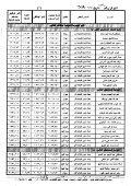 قرار ترقية العاملين بالوزارة لعام ٢٠١٩ - Page 2