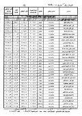 قرار ترقية العاملين بالوزارة لعام ٢٠١٩ - Page 6
