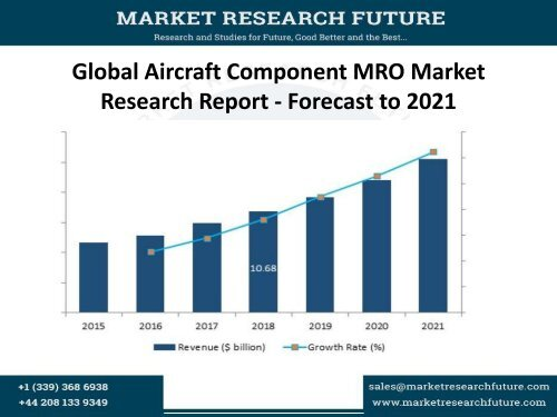 Global Aircraft Component MRO Market Research Report - Forecast to 2021