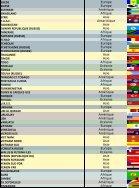 Liste des pays émetteurs de timbres [Pays - Continent - Drapeaux) - Page 5