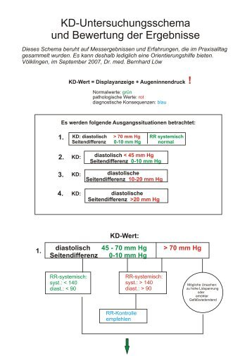 diastolisch Seitendifferenz 0-10  mm Hg