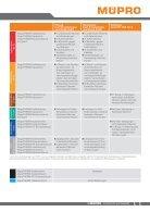 MÜPRO Isolierungen für die Haustechnik DE - Page 3