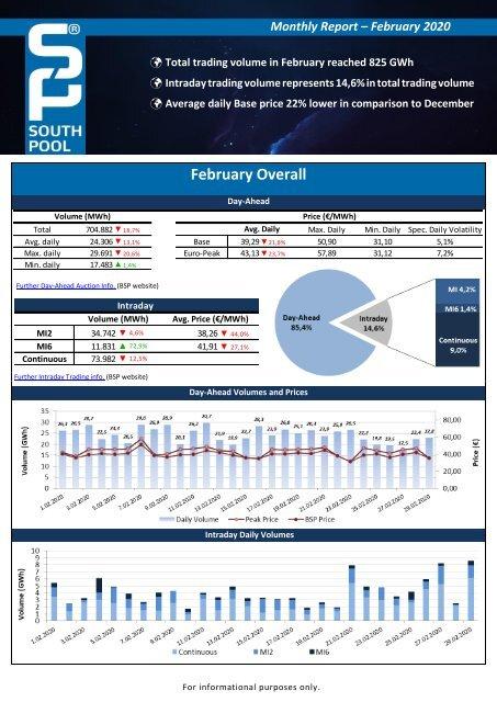 Trading Report February 2020