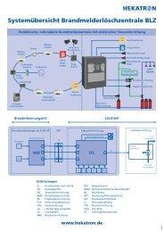 Systemübersicht Brandmelderlöschzentrale BLZ - Hekatron