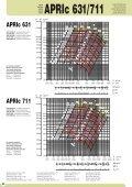Hochdruckventilator - APRIc 1 - Ventilatoren von KONZ - Page 2
