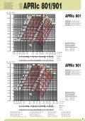 Hochdruckventilator - APRIc 1 - Ventilatoren von KONZ - Page 3