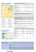 Kerngesundes Immobilieninvestment Mehr ... - Swiss Prime Site - Seite 7