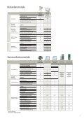 Mit CompTrol® zentral steuern und überwachen - Stulz GmbH - Page 7