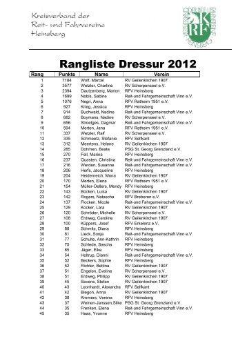 Rangliste Dressur 2012