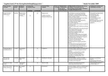 Tabelle über Auskünfte der Mandatsträger - Stadt Lengerich
