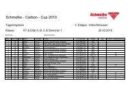 7.5 KT und A-/B-/C-Klasse - Schmolke Carbon