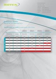 Motoren mit Stirnradgetriebe V/W PDF-Format - ROTEK