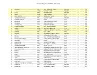 HHP Final Standings 2010.pdf - Royal Canin Canada