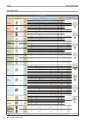 Katalogauszug Honeywell Leder und Tastaturen - IGS-Industrielle ... - Seite 3