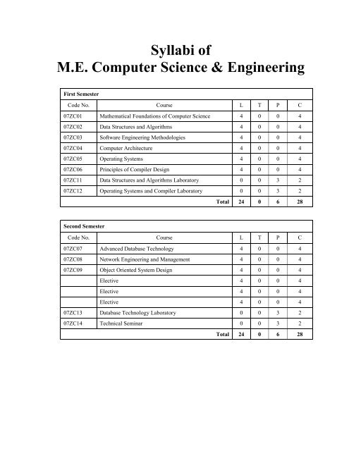 Syllabi Of M E Computer Science Engineering