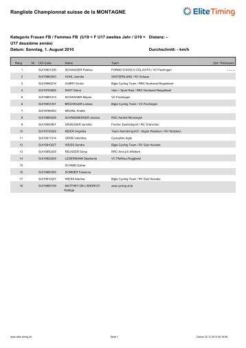 Rangliste Championnat suisse de la MONTAGNE