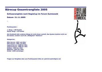 Bärecup Gesamtrangliste 2005 - Kevin Huser