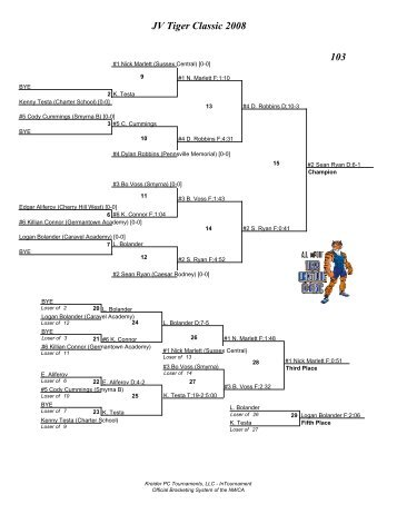 JV Tiger Classic 2008 Brackets - Smyrna Wrestling