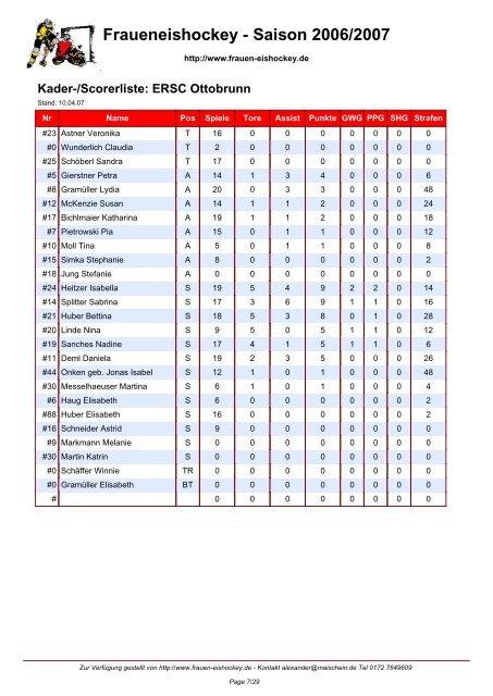 Fraueneishockey - Saison 2006/2007