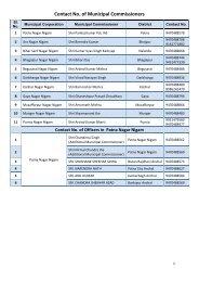 Contact No. of Executive Officer (Nagar Panchayat)