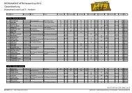 BERGAMONT MTB-HessenCup.2012 Gesamtwertung