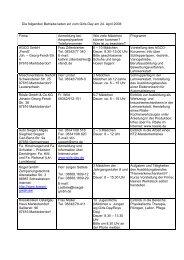 Die folgenden Betriebe laden ein zum Girls Day am 24. April 2008 ...