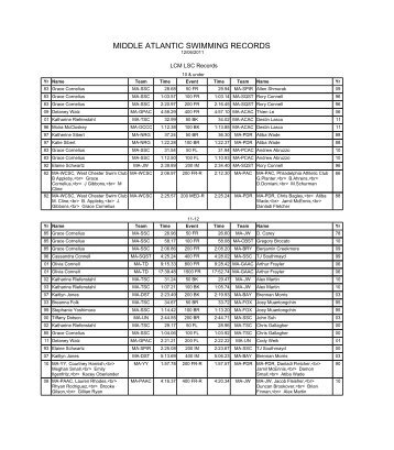 MIDDLE ATLANTIC SWIMMING RECORDS