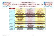ehrentafel der badminton einzelmeisterschaften der wiener schulen