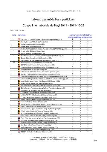 tableau des médailles - Chinto Kayl Karate Club
