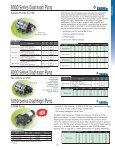 SHURflo Pumps - Hypro Pumps - Page 3