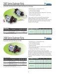 SHURflo Pumps - Hypro Pumps - Page 6