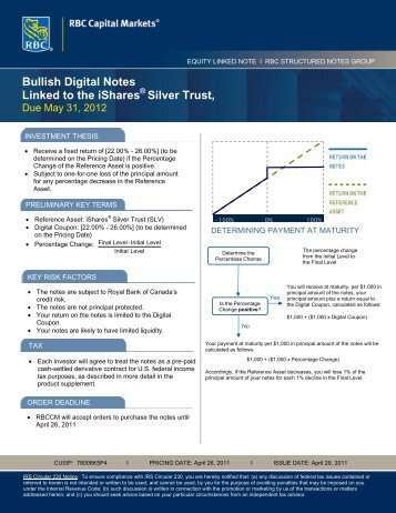 Bullish Digital Notes Linked to the iShares - RBC Capital Markets