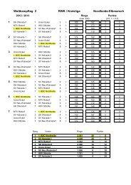 Ergebnisse - 1. BSC Nordheide