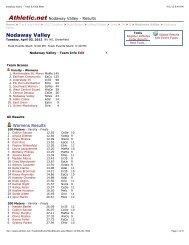 Nodaway Valley - Track & Field Meet - Ksom