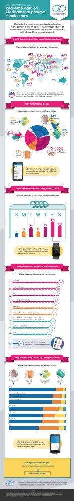 Medisafe-Infographic-Insights-SkipDose