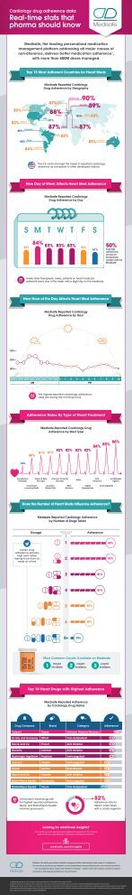 medisafe-infographic-cardiology