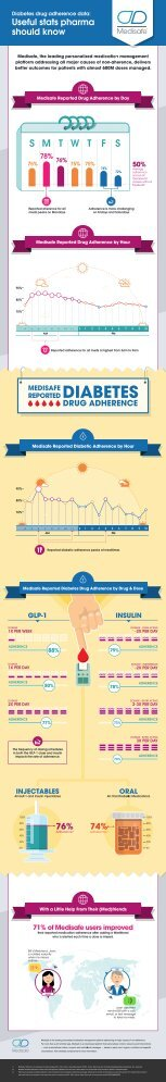 Medisafe-Infographic-Diabetes_WO-MedFriend-Adherence-Boost