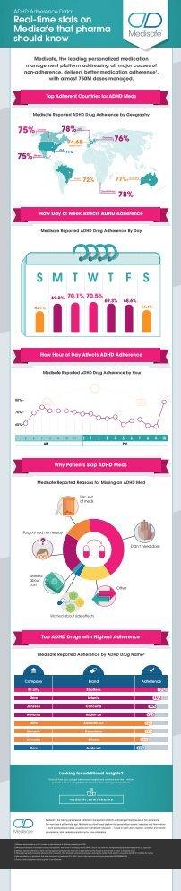 medisafe-infographic-adhd-digital