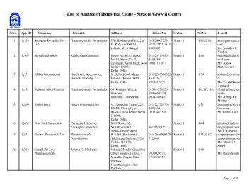 List of Allottee of Industrial Estate - Sigaddi Growth Centre - Sidcul