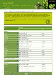 Unsere Salatsorten mit Bremiaresistenz Bl37:EU