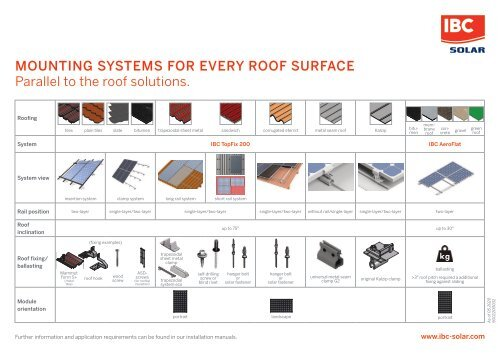 MOUNTING SYSTEMS FOR EVERY ROOF SURFACE