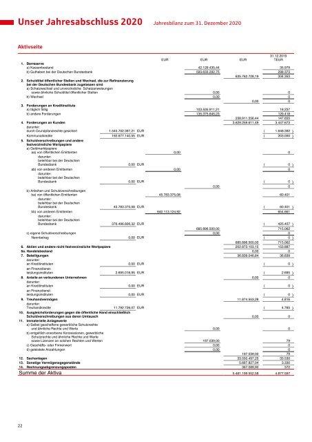 Gewinn und Verlustrechnung Sparkasse Oberhessen 2020