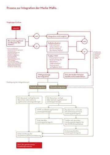 VWP processus integration detaille 2021_DE