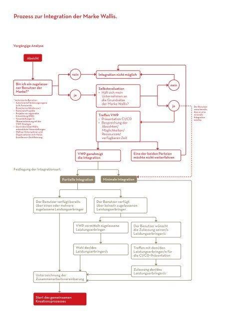 Prozess zur Integration der Marke Wallis.