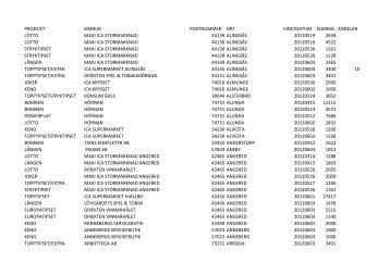 produkt ombud postnummer ort vinstdatum summa andelar lotto ...