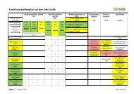 Funktionsstellenplan an den bbs1celle