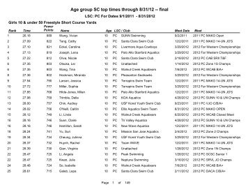 Short Course Age Group Top Times - Pacific Swimming