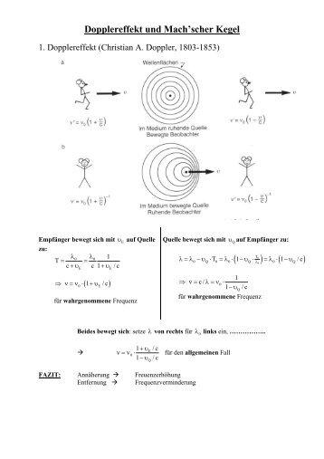 Dopplereffekt und Mach'scher Kegel ( )